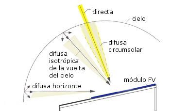radiacion-reflejada